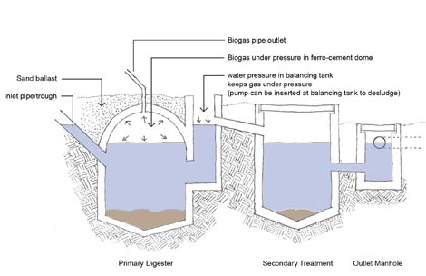 arkitrek biogas collector - Home Biogas System Design