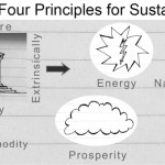 Arkitrek Sustainable Design Principles