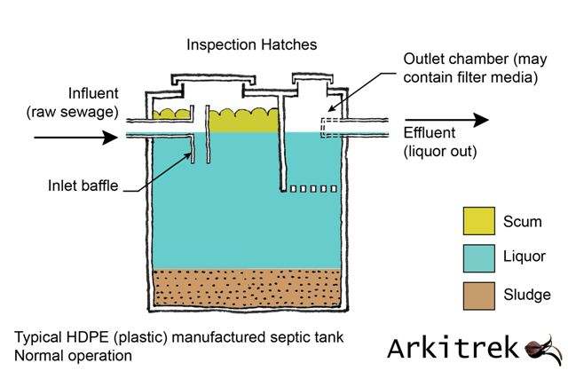 Septic Tanks & Sewage Treatment in Malaysia
